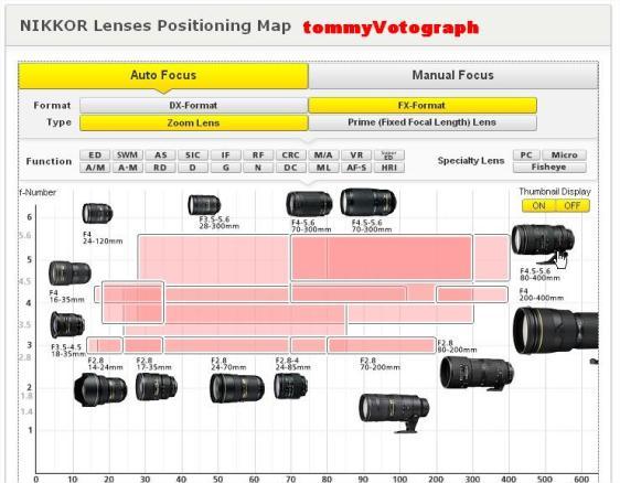 Nikkor lens map