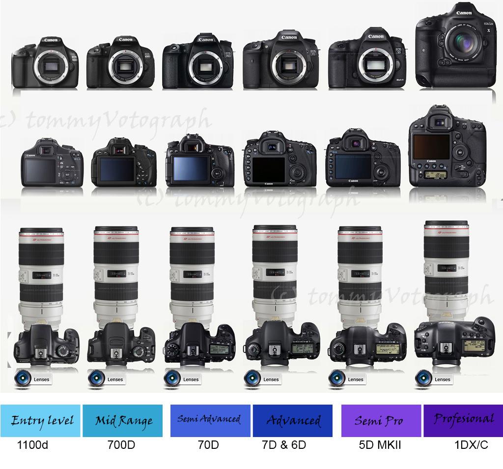 Kelas Kamera Dslr Berdasarkan Tingkat Penggunaannya Om Camera Canon Eos Kiss X7 Lensa 18 55 Is Stm 100d Kit Kasta