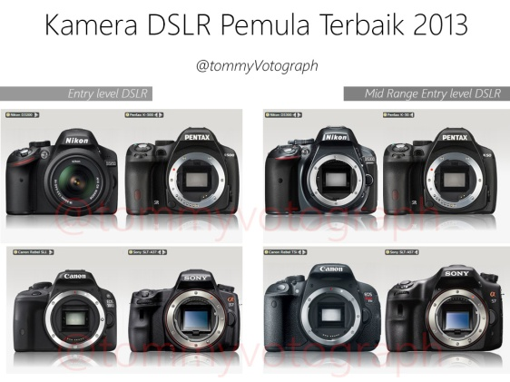 Perbandingan Entry Level DSLR & Mid Range Entry Level DSLR dari ke 4 merk.