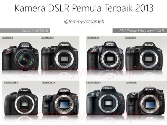 Perbandingan Entry Level DSLR & Mid Range Entry Level DSLR dari ke 4 merk.